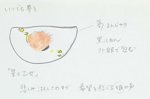 菓銘「星と乙女」の考案図
