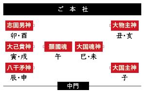 下鴨神社の干支社の図