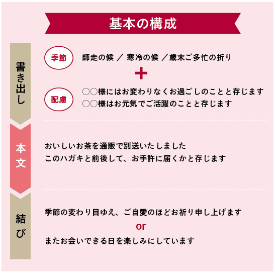 文章の基本の構成画像
