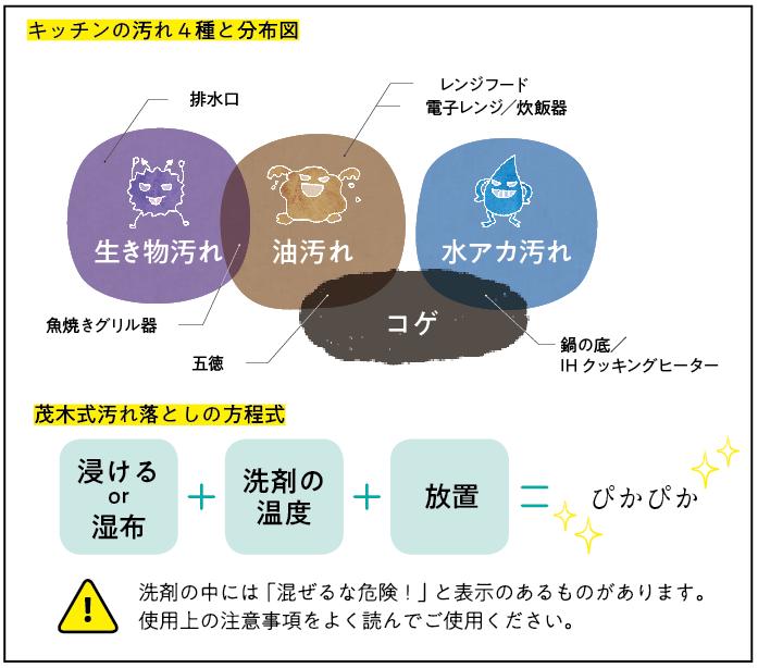 キッチン汚れの種類図