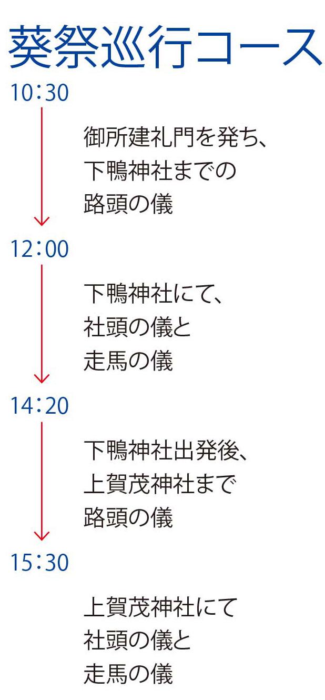 葵祭巡行コース