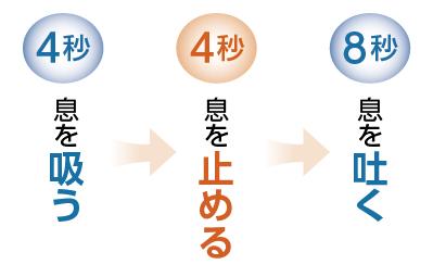 4・4・8呼吸法
