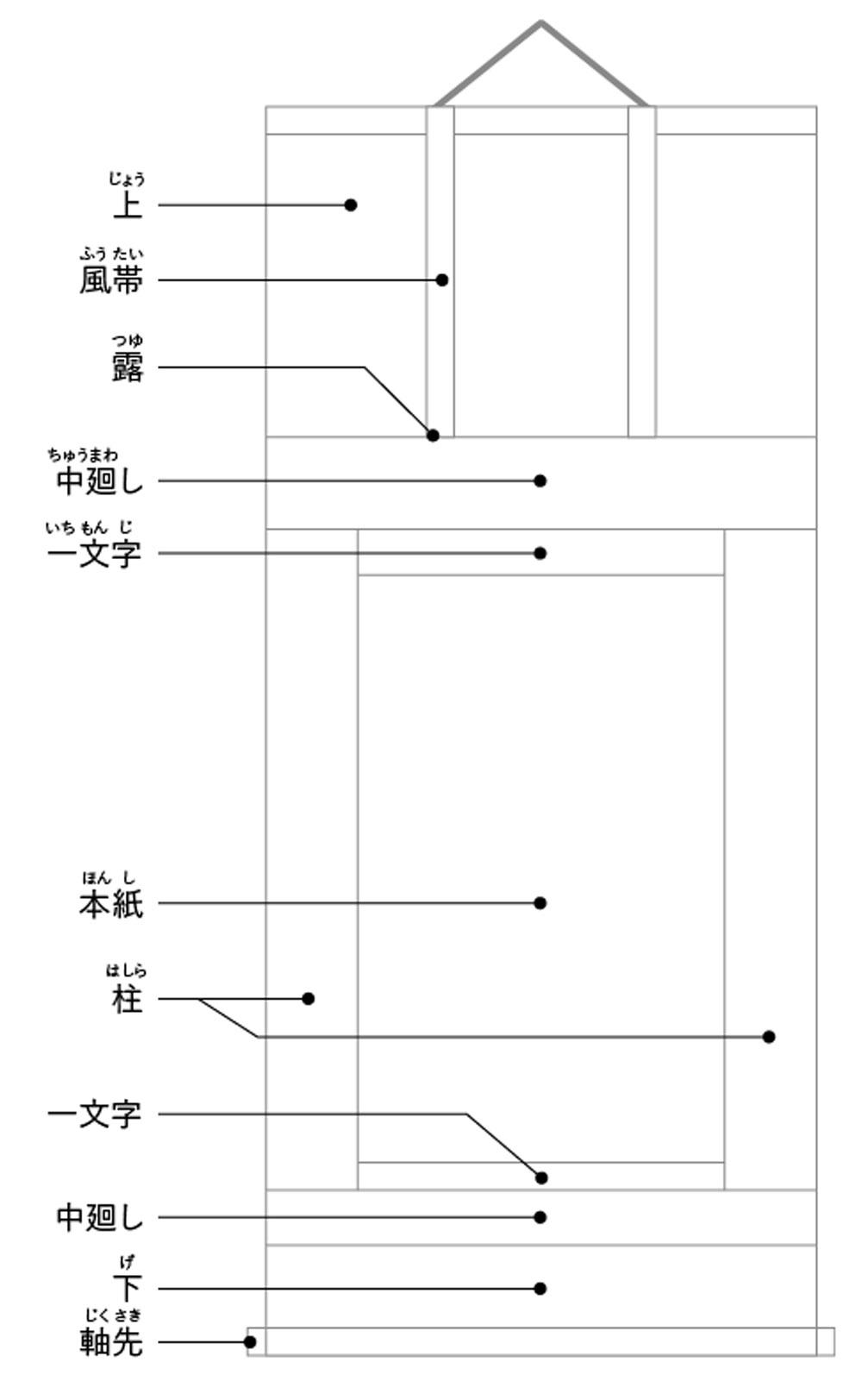 掛軸の様式と各部の名称