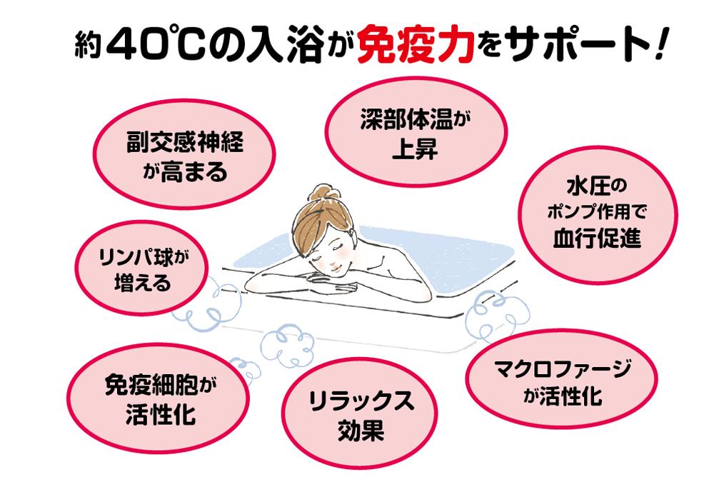 約40℃の入浴が免疫力をサポート!